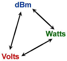 dBm to Volts to Watts Conversion