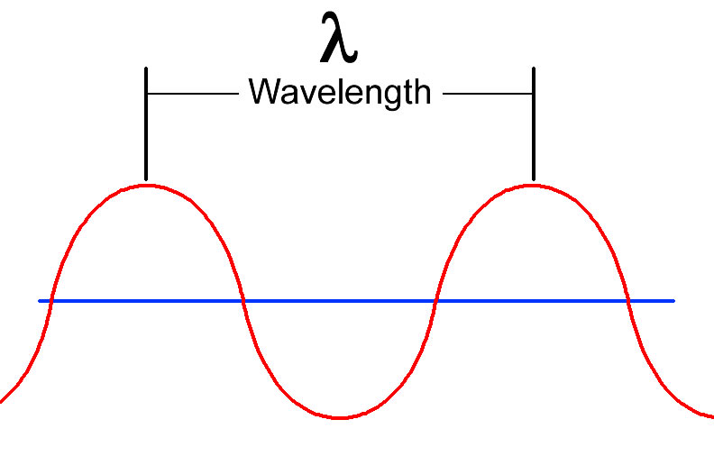 Frequency and Wavelength Calculation