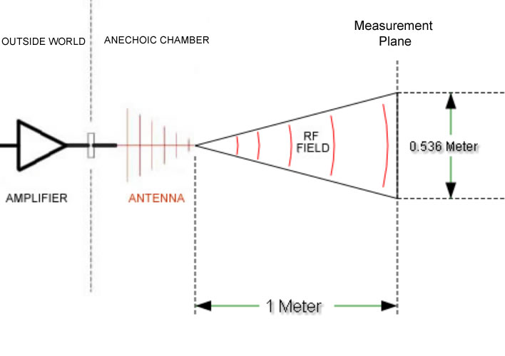 The Importance of Antenna Beamwidth for RF Testing