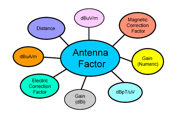How to use Antenna Factors