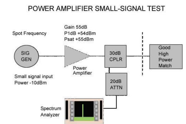 Power Amplifier System Checks